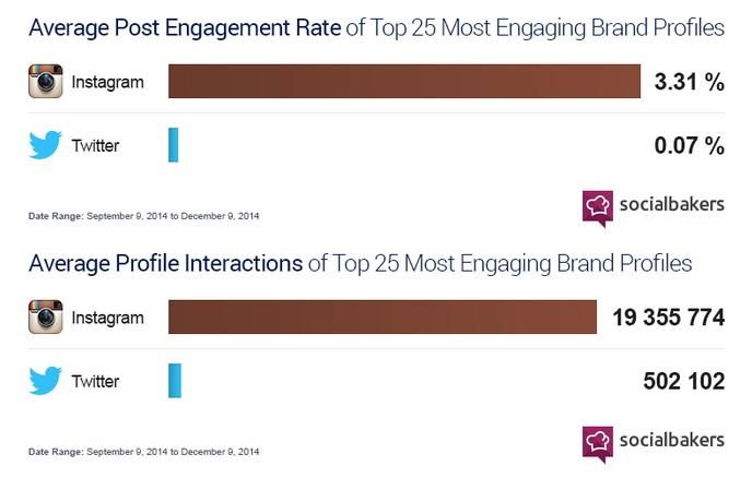 Socialbakers instagram etkileşimi