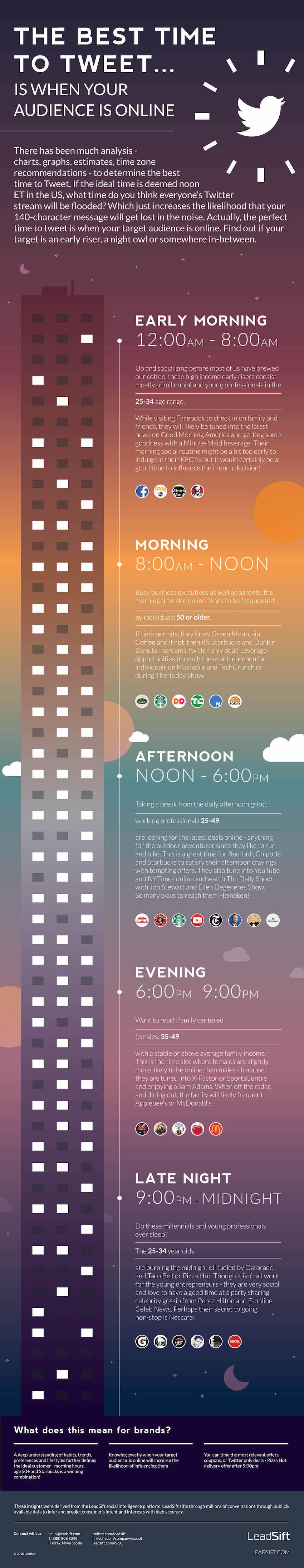 En iyi Twit paylasim zamani ne zaman - infografik